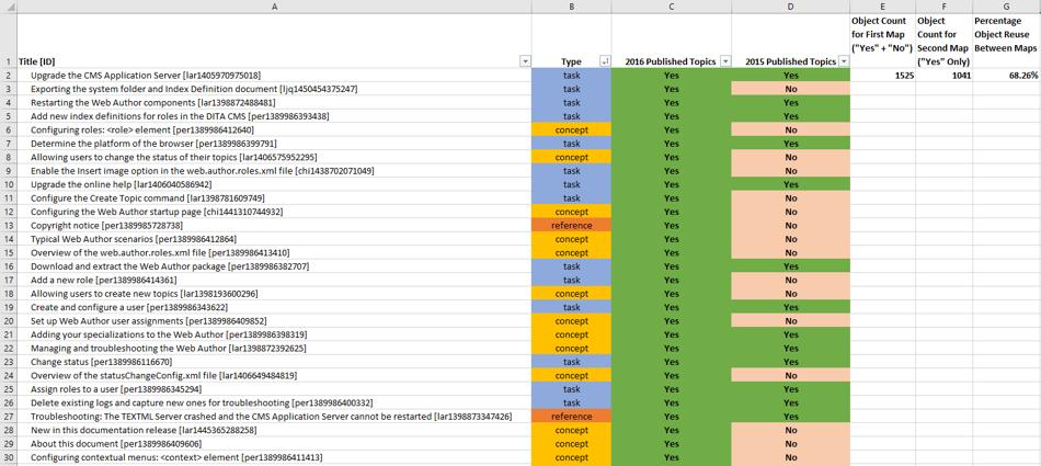 Reuse metrics graph, IXIASOFT