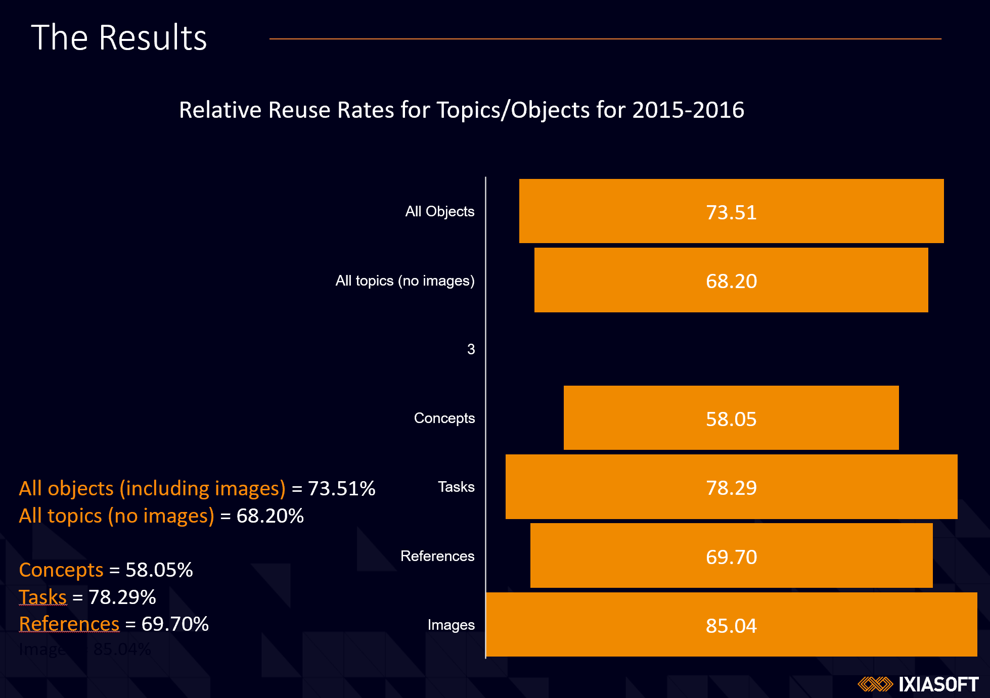 Relative Reuse Rates for Topics/Objects for 2015-2016 funnel chart