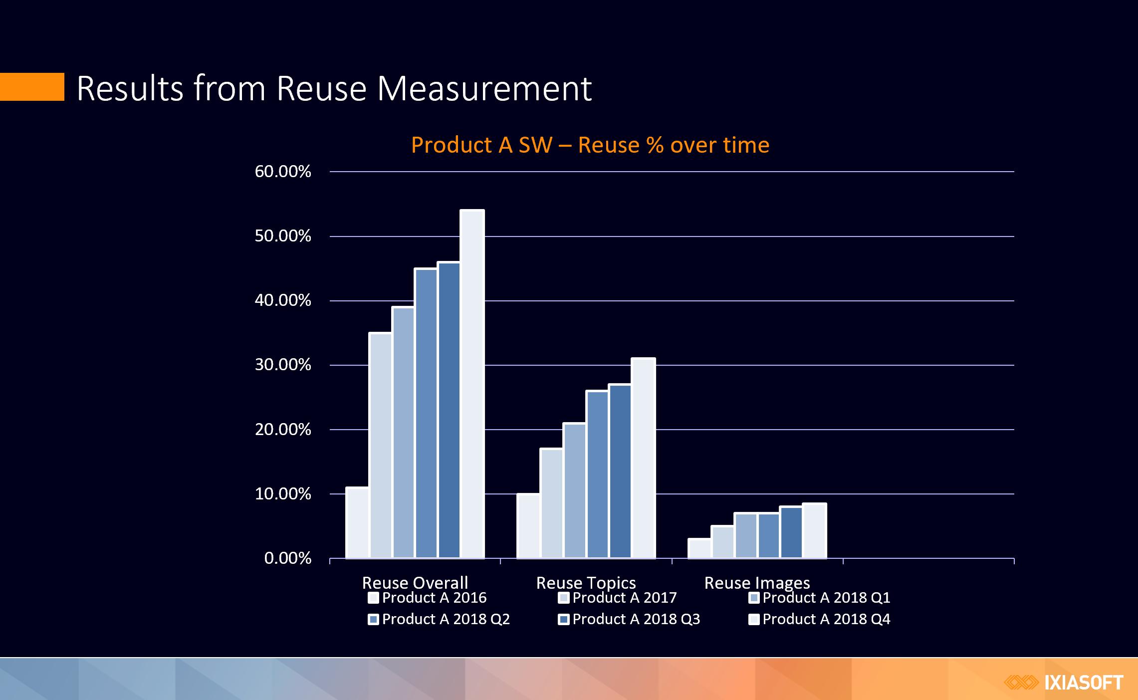 DITA reuse measurement graph