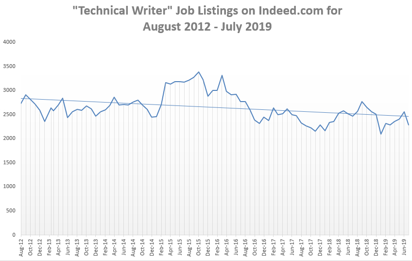 Tech writer job listings on Indeed graph.