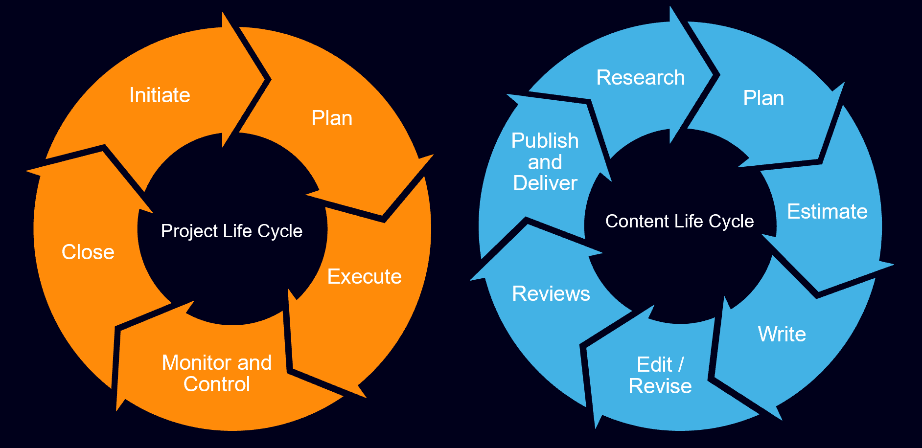 Demonstrating Information Development Business Value Ixiasoft Blog